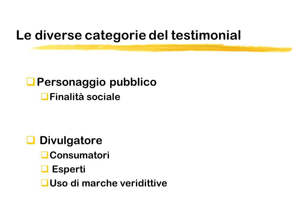 Le diverse categorie del testimonial Personaggio pubblico Finalità sociale Divulgatore Consumatori Esperti Uso di marche veridittive