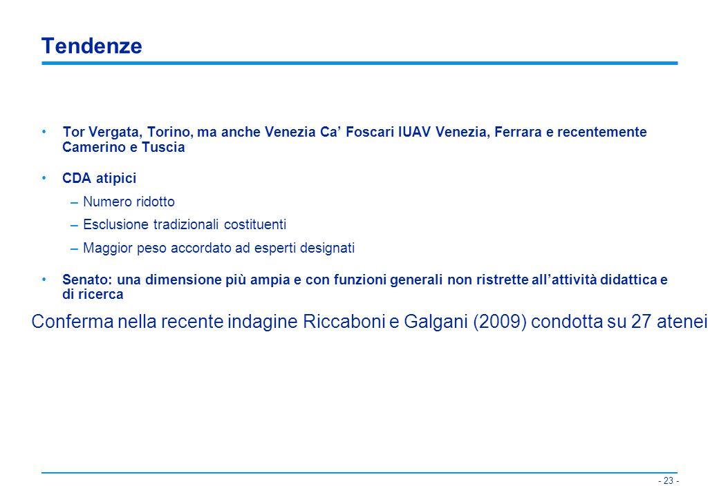 - 24 - 24 Numerosi a Torino (8/16) and Venezia, 2001 (6/9) Più di 1 esterno diverso da rappresentante di p.a.: Venezia, Torino, Tuscia (2/7) and Camerino (3/10) Proposte di Riforma: forte presenza di esterni: MIUR: sup.50%, CRUI sup.40%, LP 1387 4/9 MEMBRI ESTERNI