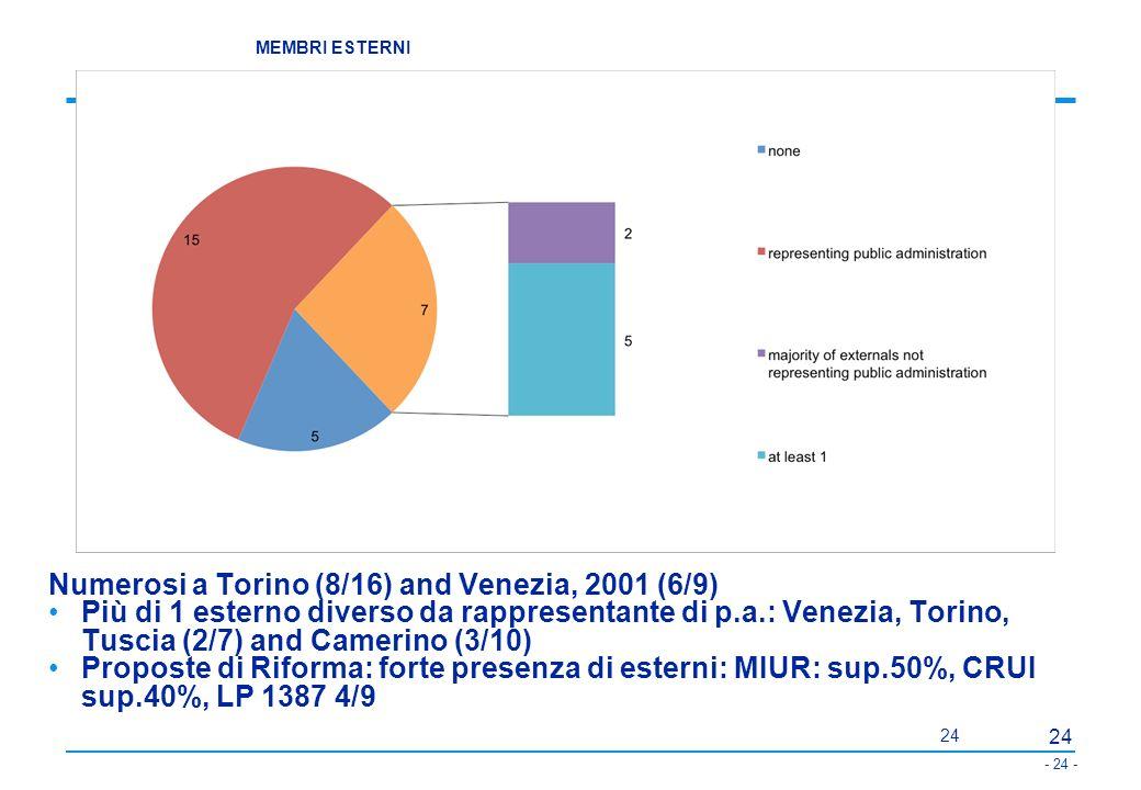 - 25 - 25 Italia: Proposte di riforma Linee guida del Governo per lUniversità, 6-11-2008 Documento Crui -Considerazioni e proposte per la revisione della governance delle università, 19-2-2009 Disegno di legge, 18-2-2009, n.