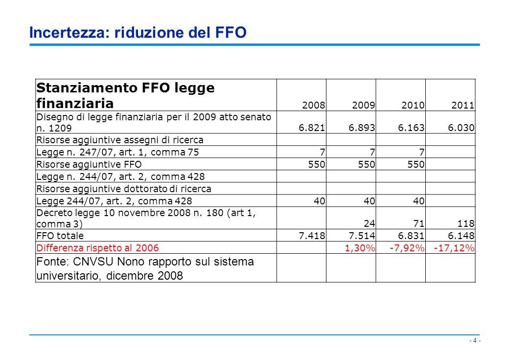 - 5 - Incertezza: grado di diversificazione delle fonti di finanziamento FF057% Finalizzate Miur8% Finalizzate altri soggetti16% Entrate contributive12% Alienazione beni patrimoniali e debiti3% Entrate diverse4% 100%