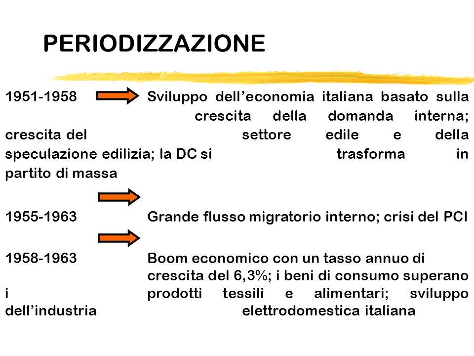 PERIODIZZAZIONE 1951-1958Sviluppo delleconomia italiana basato sulla crescita della domanda interna; crescita del settore edile e della speculazione e