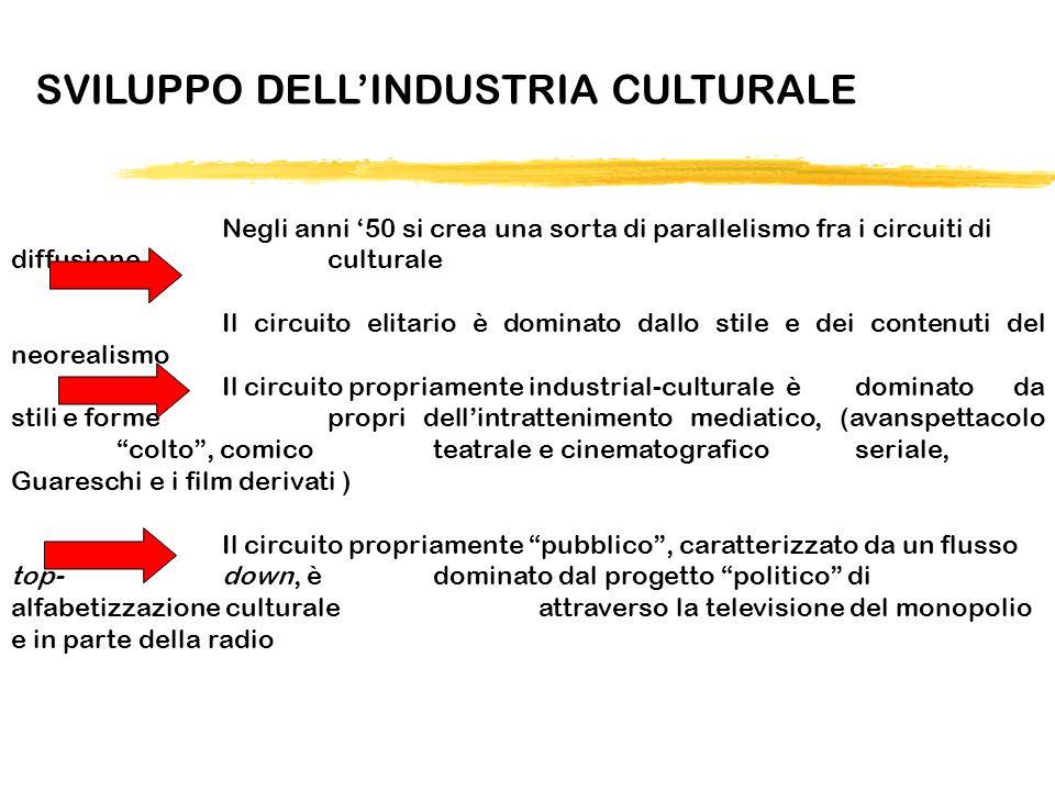 SVILUPPO DELLINDUSTRIA CULTURALE Negli anni 50 si crea una sorta di parallelismo fra i circuiti di diffusione culturale Il circuito elitario è dominat