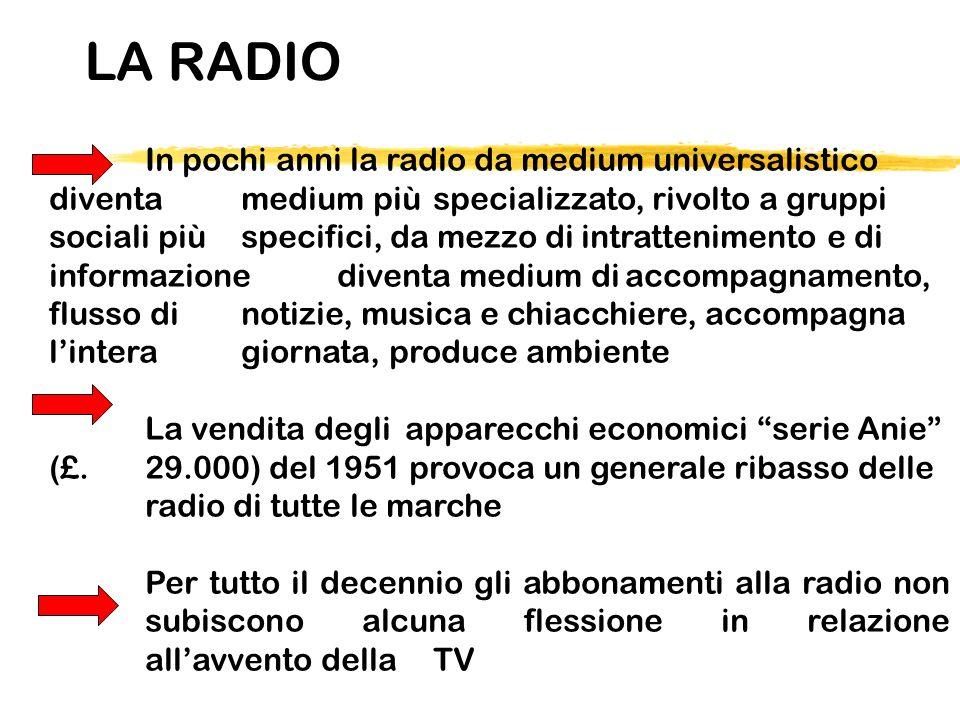 LA RADIO In pochi anni la radio da medium universalistico diventa medium più specializzato, rivolto a gruppi sociali più specifici, da mezzo di intrat
