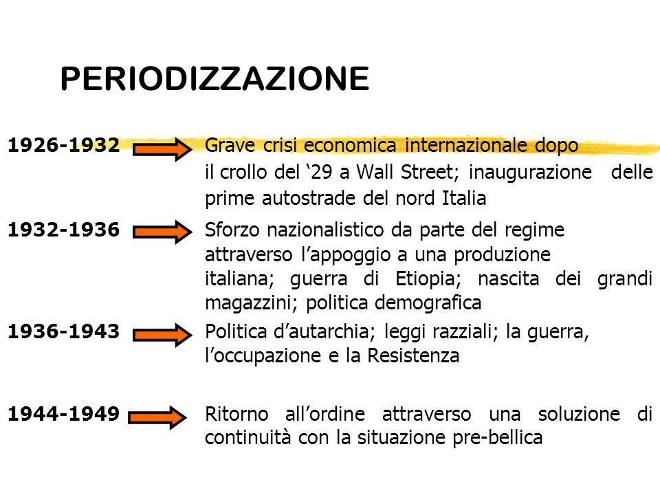 PERIODIZZAZIONE 1926-1932Grave crisi economica internazionale dopo il crollo del 29 a Wall Street;inaugurazione delle prime autostrade del nord Italia