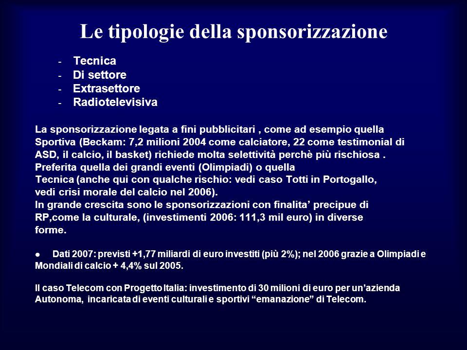 Le tipologie della sponsorizzazione - Tecnica - Di settore - Extrasettore - Radiotelevisiva La sponsorizzazione legata a fini pubblicitari, come ad es