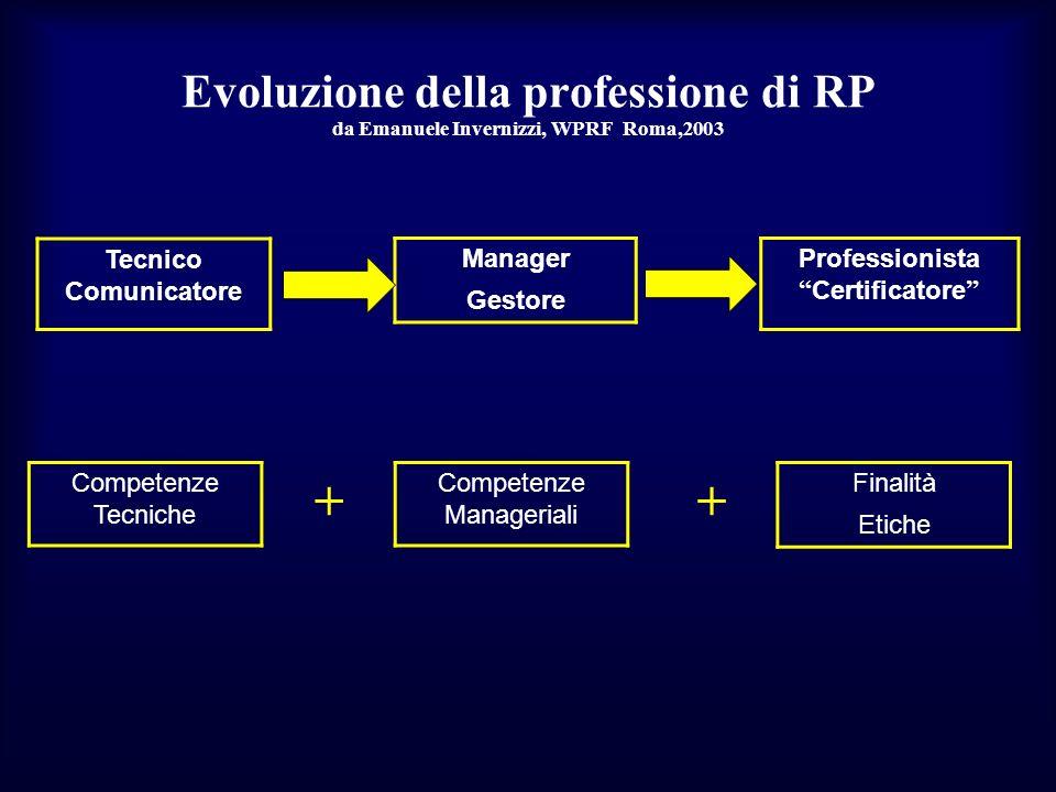 Evoluzione della professione di RP da Emanuele Invernizzi, WPRF Roma,2003 Tecnico Comunicatore Manager Gestore Competenze Tecniche Professionista Cert