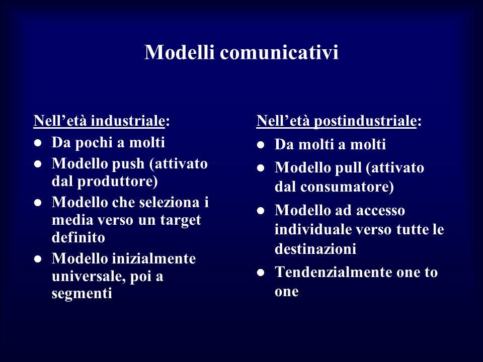 Modelli comunicativi Nelletà industriale: Da pochi a molti Modello push (attivato dal produttore) Modello che seleziona i media verso un target defini