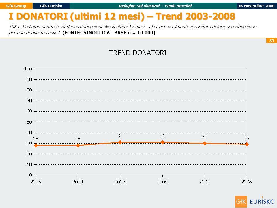26 Novembre 2008GfK GroupGfK EuriskoIndagine sui donatori – Paolo Anselmi 35 I DONATORI (ultimi 12 mesi) – Trend 2003-2008 T08a.