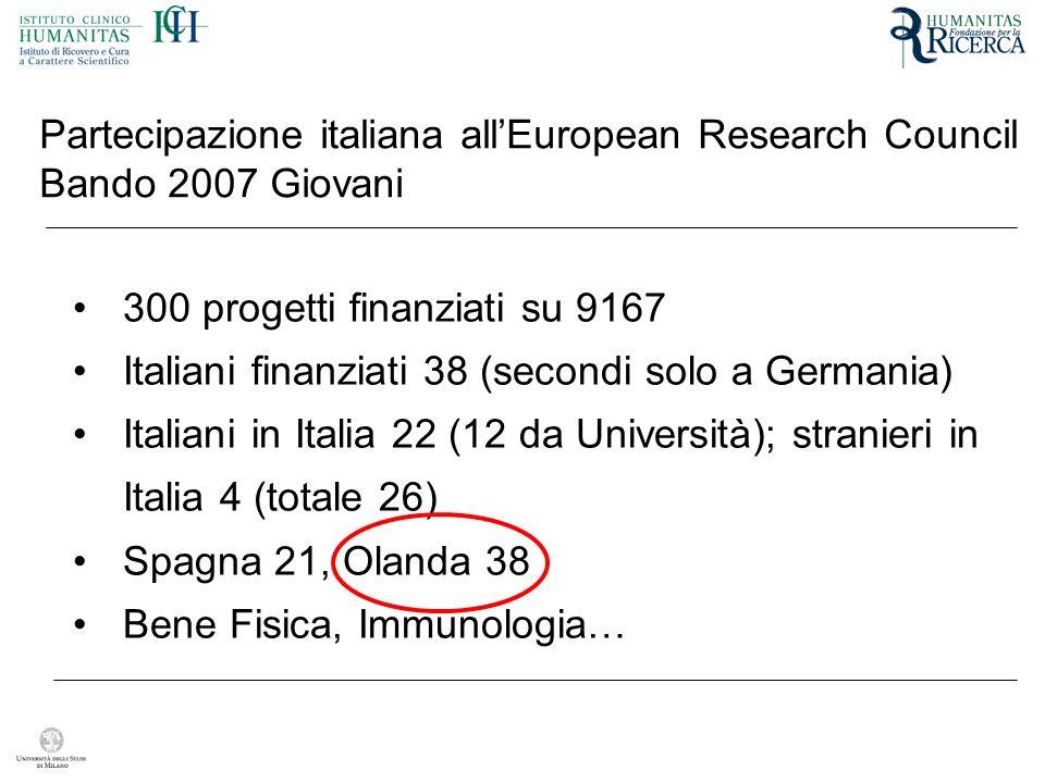 Partecipazione italiana allEuropean Research Council Bando 2007 Giovani 300 progetti finanziati su 9167 Italiani finanziati 38 (secondi solo a Germania) Italiani in Italia 22 (12 da Università); stranieri in Italia 4 (totale 26) Spagna 21, Olanda 38 Bene Fisica, Immunologia…