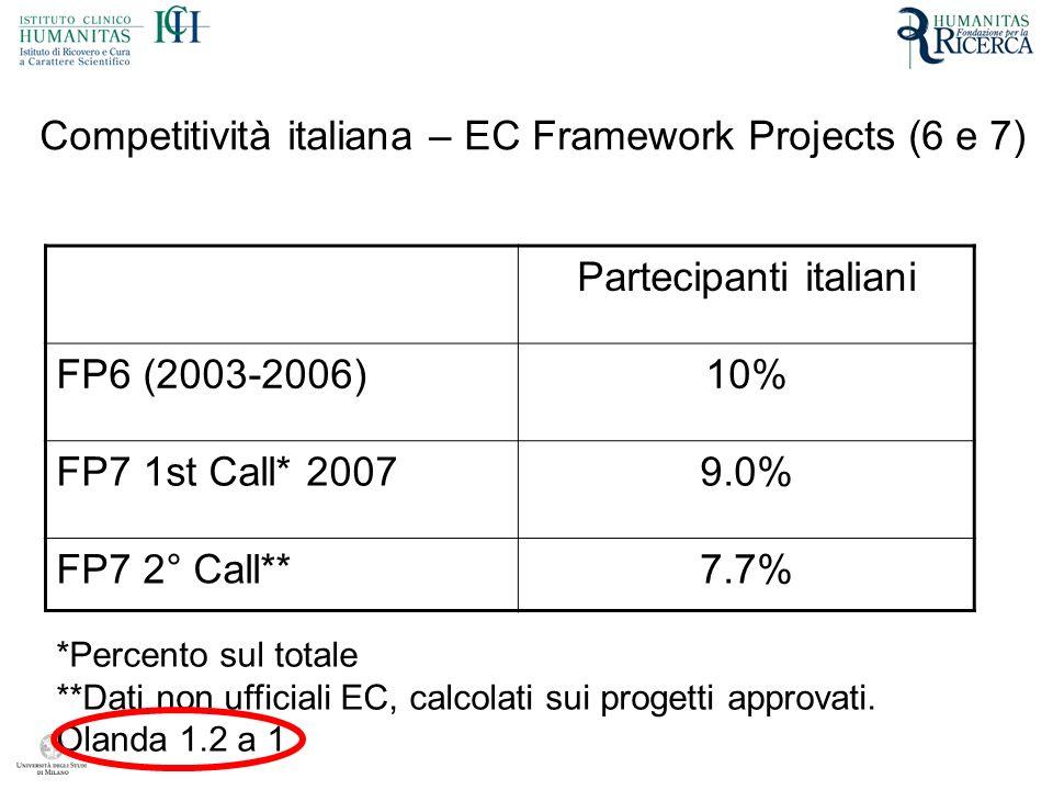 Competitività italiana – EC Framework Projects (6 e 7) Partecipanti italiani FP6 (2003-2006)10% FP7 1st Call* 20079.0% FP7 2° Call**7.7% *Percento sul