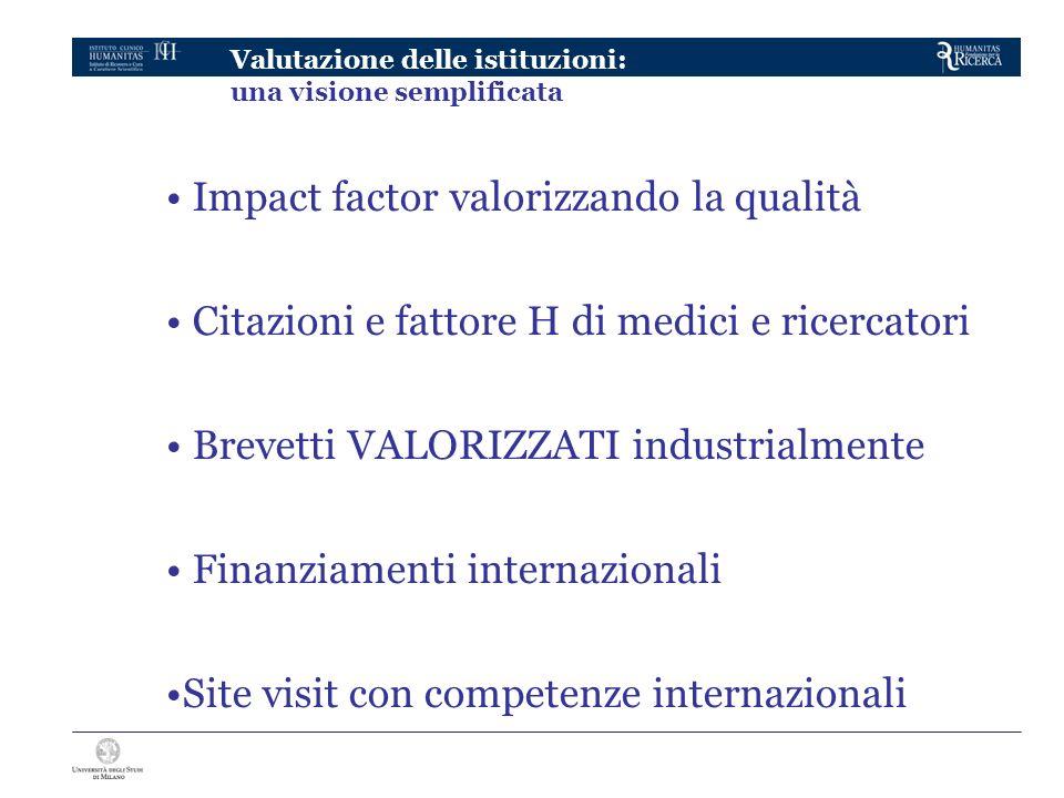 Valutazione delle istituzioni: una visione semplificata Impact factor valorizzando la qualità Citazioni e fattore H di medici e ricercatori Brevetti VALORIZZATI industrialmente Finanziamenti internazionali Site visit con competenze internazionali