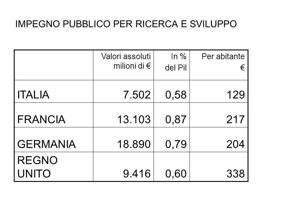IMPEGNO PUBBLICO PER RICERCA E SVILUPPO Valori assoluti milioni di In % del Pil Per abitante ITALIA7.5020,58129 FRANCIA13.1030,87217 GERMANIA18.8900,7