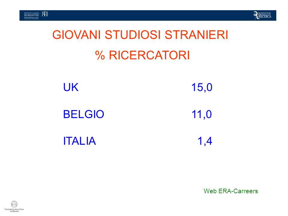GIOVANI STUDIOSI STRANIERI % RICERCATORI UK 15,0 BELGIO 11,0 ITALIA 01,4 Web ERA-Carreers