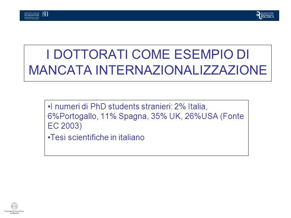 I DOTTORATI COME ESEMPIO DI MANCATA INTERNAZIONALIZZAZIONE I numeri di PhD students stranieri: 2% Italia, 6%Portogallo, 11% Spagna, 35% UK, 26%USA (Fonte EC 2003) Tesi scientifiche in italiano