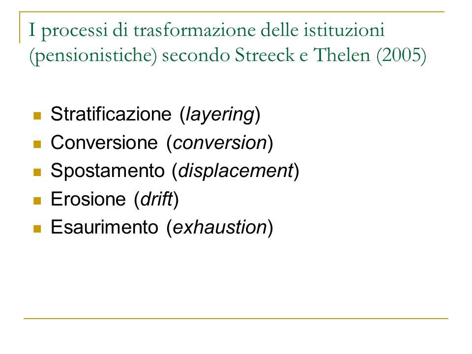 I processi di trasformazione delle istituzioni (pensionistiche) secondo Streeck e Thelen (2005) Stratificazione (layering) Conversione (conversion) Spostamento (displacement) Erosione (drift) Esaurimento (exhaustion)