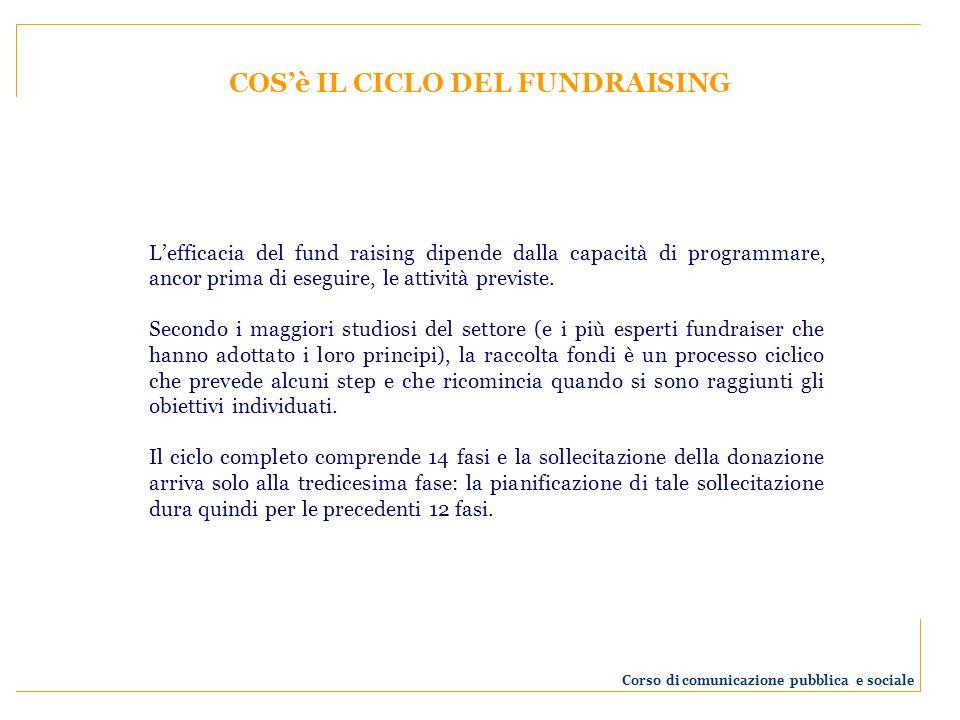 COSè IL CICLO DEL FUNDRAISING Lefficacia del fund raising dipende dalla capacità di programmare, ancor prima di eseguire, le attività previste. Second