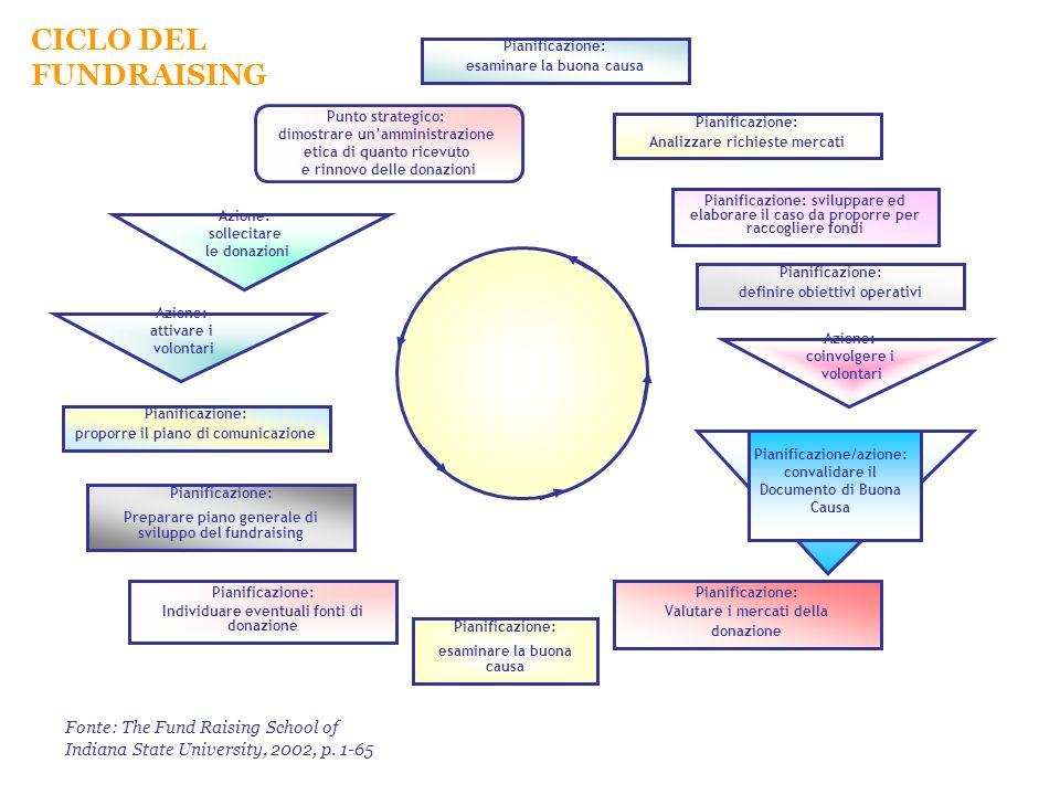 CICLO DEL FUNDRAISING Pianificazione: esaminare la buona causa Punto strategico: dimostrare unamministrazione etica di quanto ricevuto e rinnovo delle