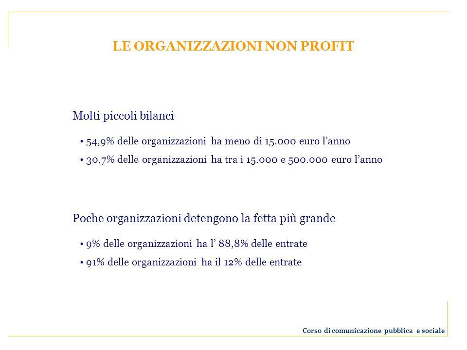 LE ORGANIZZAZIONI NON PROFIT Molti piccoli bilanci 54,9% delle organizzazioni ha meno di 15.000 euro lanno 30,7% delle organizzazioni ha tra i 15.000