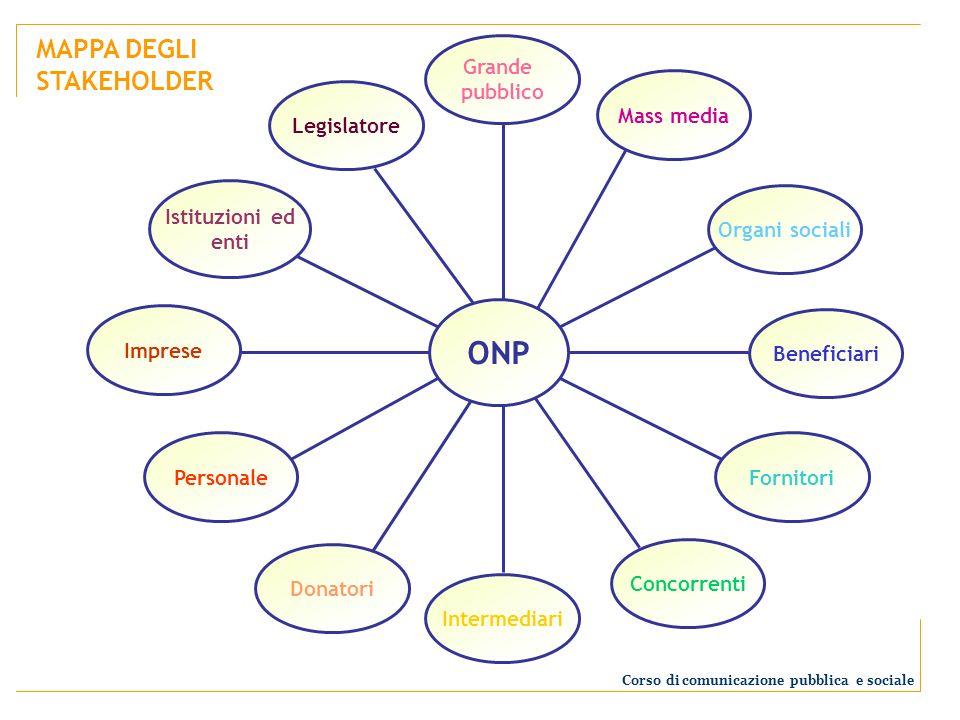 ONP Grande pubblico Mass media Organi sociali Beneficiari Fornitori Concorrenti Intermediari Donatori Personale Imprese Istituzioni ed enti Legislator
