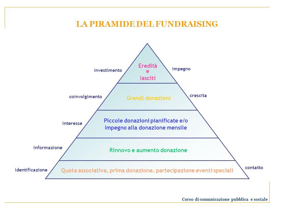 LA PIRAMIDE DEL FUNDRAISING Quota associativa, prima donazione, partecipazione eventi speciali Rinnovo e aumento donazione Piccole donazioni pianifica