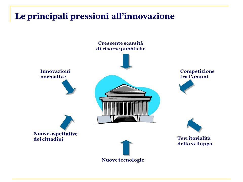 Crescente scarsità di risorse pubbliche Innovazioni normative Nuove aspettative dei cittadini Nuove tecnologie Territorialità dello sviluppo Competizione tra ComuniComune Le principali pressioni allinnovazione