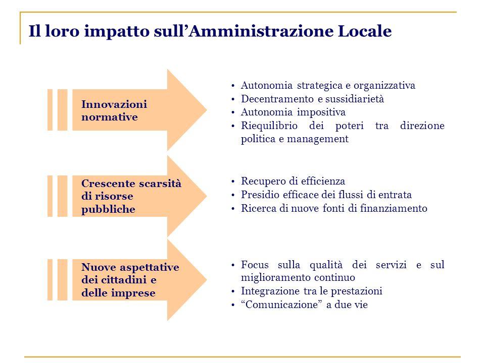Il loro impatto sullAmministrazione Locale/2 Territorialità dello sviluppo e competizione tra enti locali Innovazione tecnologica Comune come agente di sviluppo Logiche imprenditive Cooperazione tra comuni per vincere la competizione Accelerazione verso nuovi modelli strategici e organizzativi Opportunità di nuovi servizi