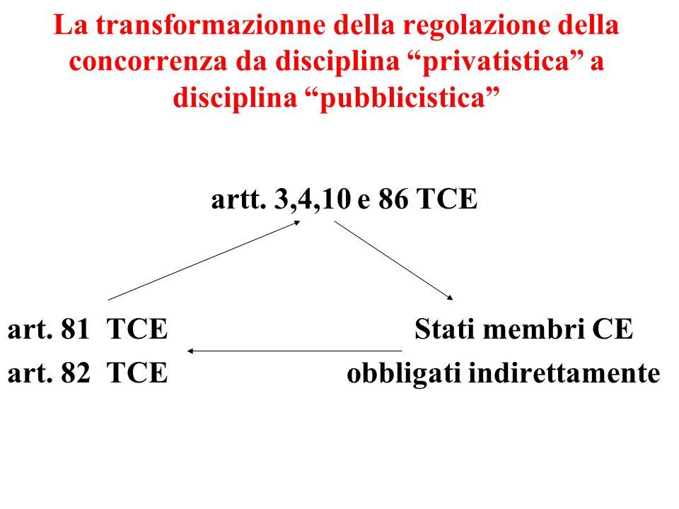 La transformazionne della regolazione della concorrenza da disciplina privatistica a disciplina pubblicistica artt.
