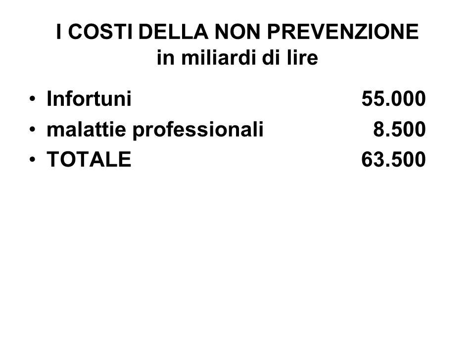 I COSTI DELLA NON PREVENZIONE in miliardi di lire Infortuni55.000 malattie professionali 8.500 TOTALE63.500