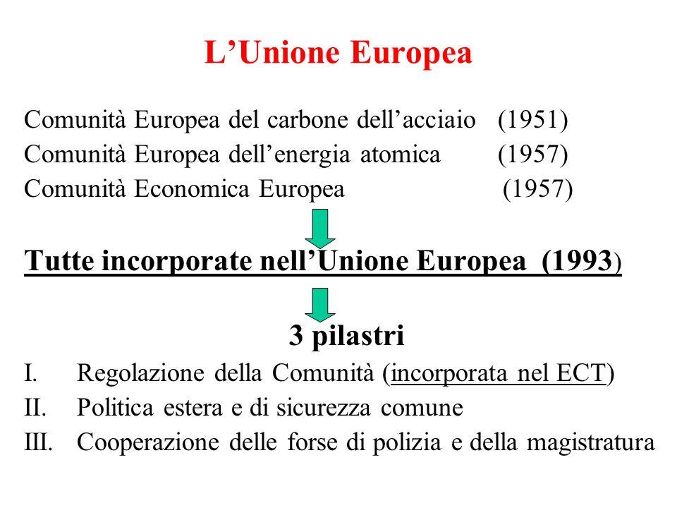 LUnione Europea Comunità Europea del carbone dellacciaio(1951) Comunità Europea dellenergia atomica(1957) Comunità Economica Europea (1957) Tutte incorporate nellUnione Europea (1993 ) 3 pilastri I.Regolazione della Comunità (incorporata nel ECT) II.Politica estera e di sicurezza comune III.Cooperazione delle forse di polizia e della magistratura