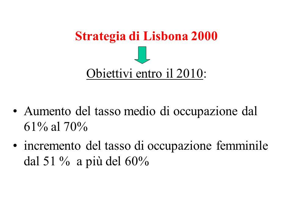 Strategia di Lisbona 2000 Obiettivi entro il 2010: Aumento del tasso medio di occupazione dal 61% al 70% incremento del tasso di occupazione femminile dal 51 % a più del 60%