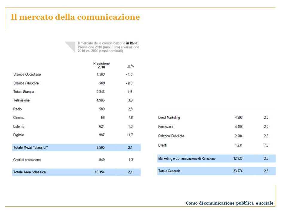 Corso di comunicazione pubblica e sociale Il mercato della comunicazione