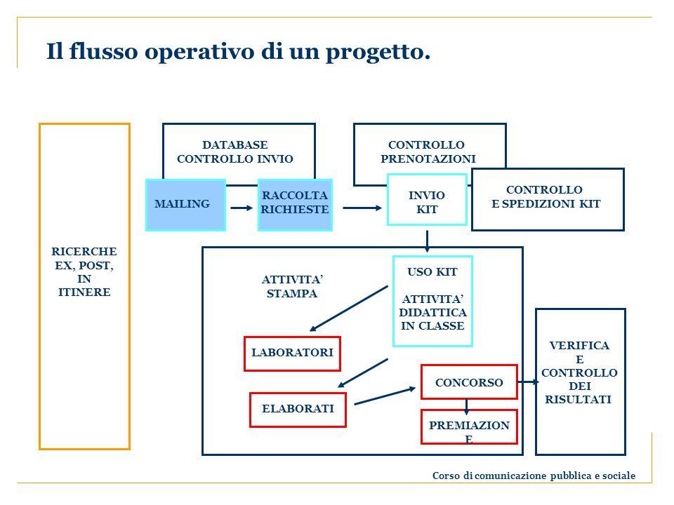 Corso di comunicazione pubblica e sociale Il flusso operativo di un progetto.