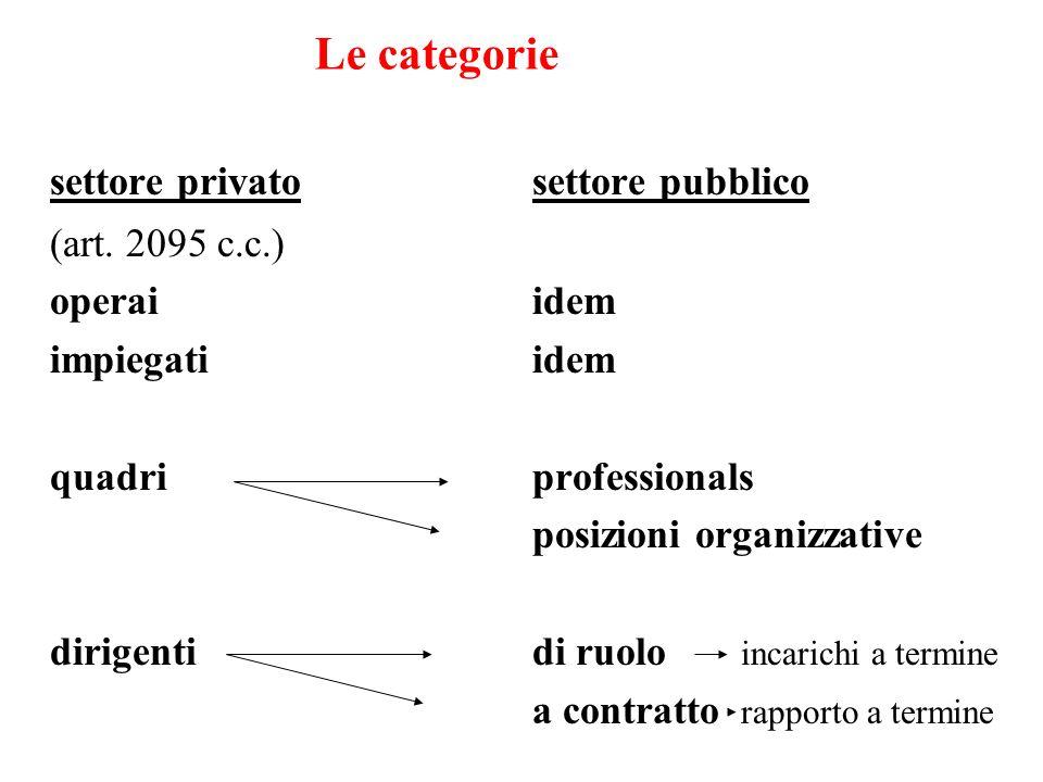 Le categorie settore privatosettore pubblico (art. 2095 c.c.) operaiidem impiegatiidem quadri professionals posizioni organizzative dirigentidi ruolo