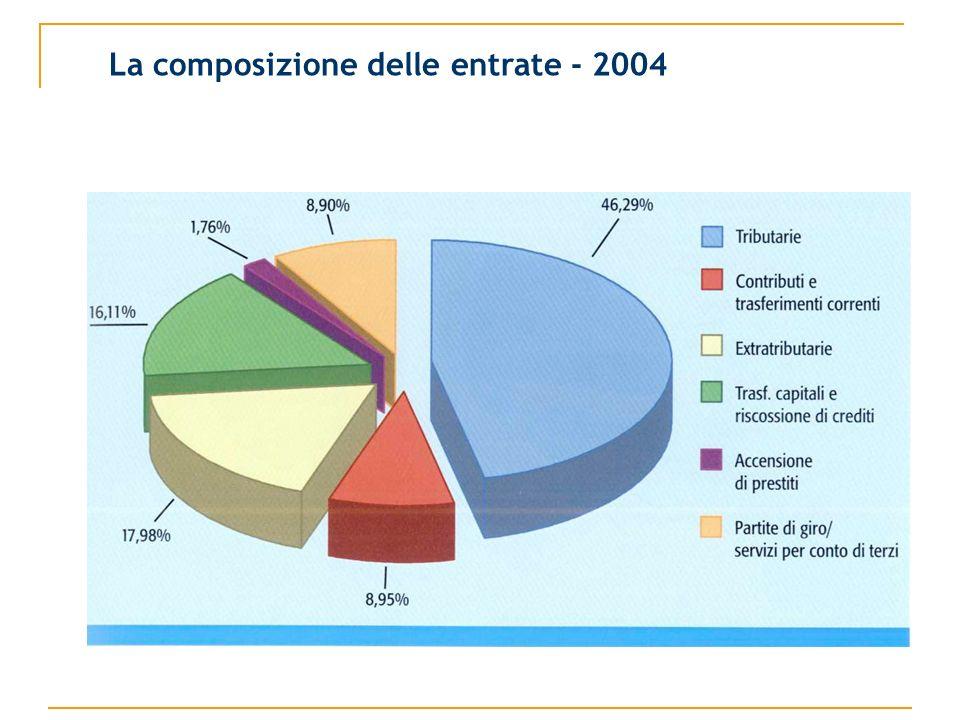 La composizione delle entrate - 2004