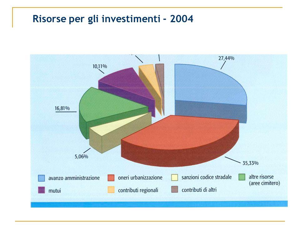 Risorse per gli investimenti - 2004
