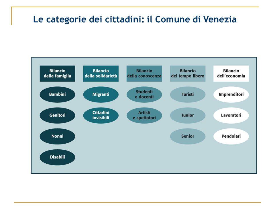 Le categorie dei cittadini: il Comune di Venezia