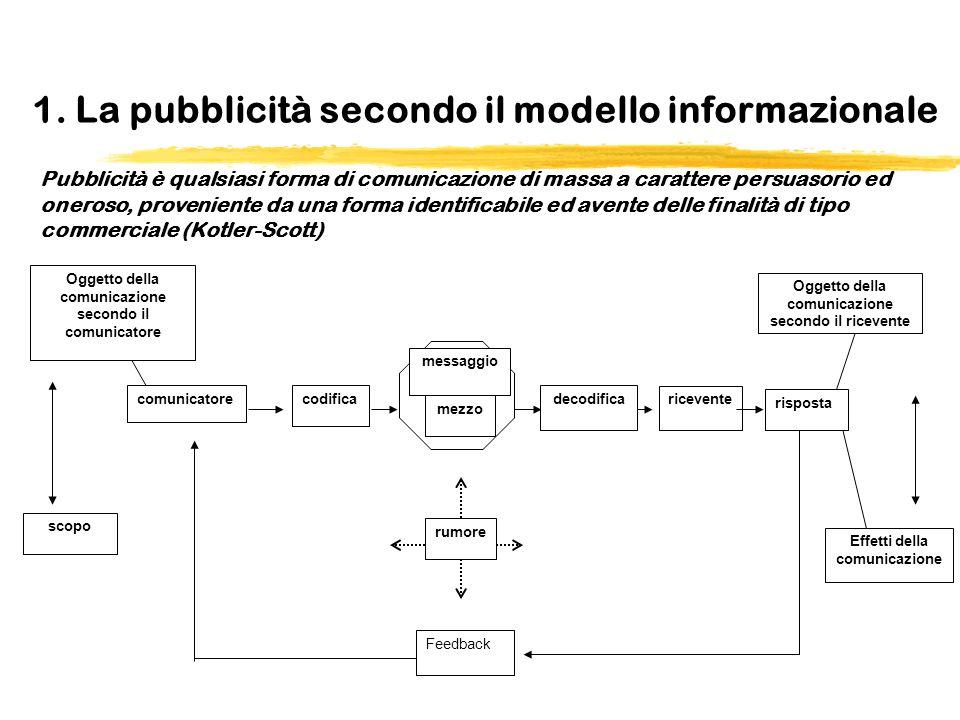 1. La pubblicità secondo il modello informazionale Pubblicità è qualsiasi forma di comunicazione di massa a carattere persuasorio ed oneroso, provenie