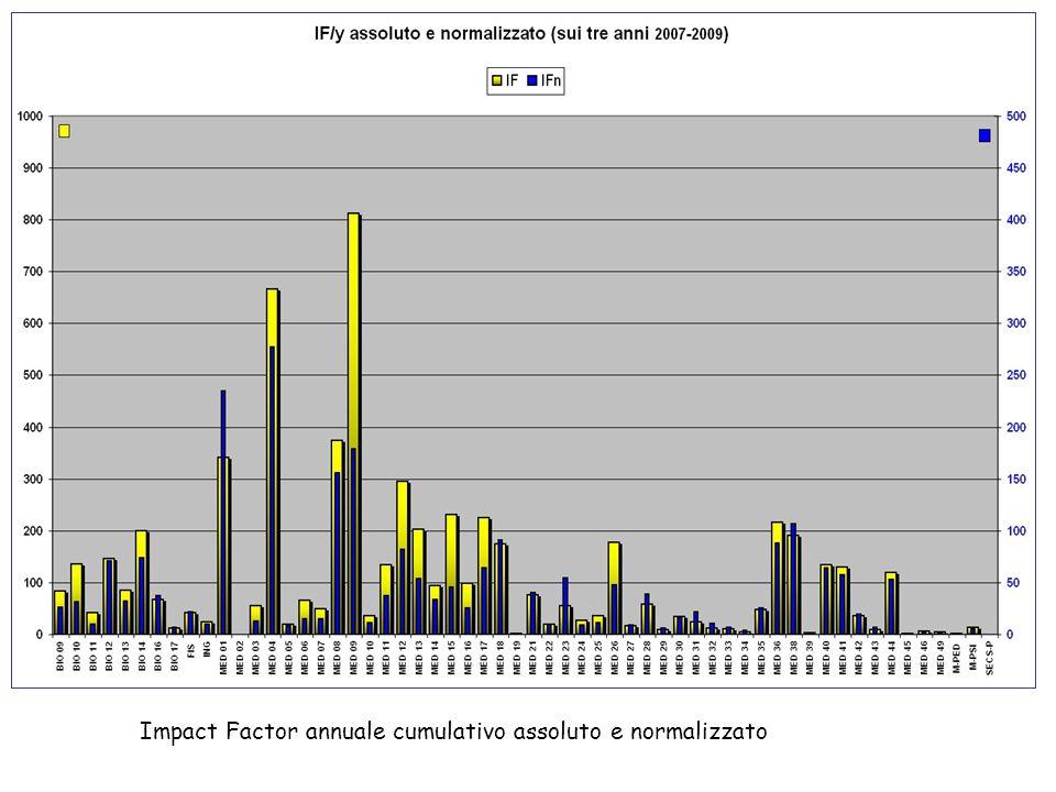 Impact Factor annuale cumulativo assoluto e normalizzato