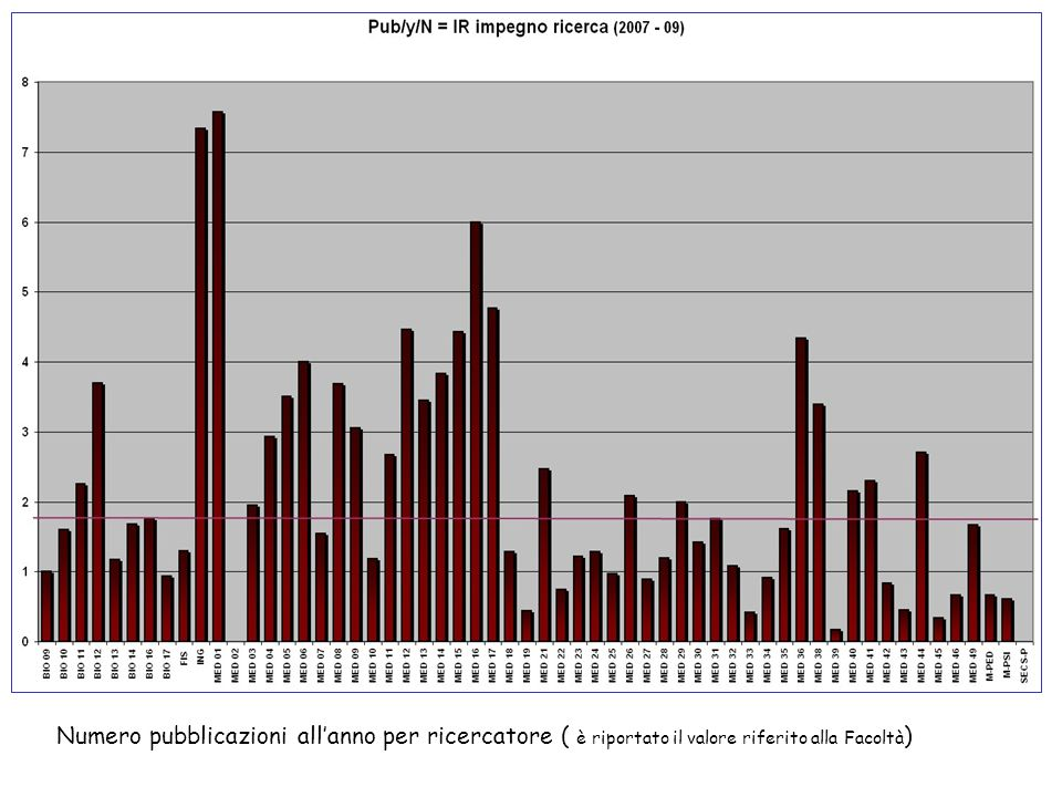 Numero pubblicazioni allanno per ricercatore ( è riportato il valore riferito alla Facoltà )