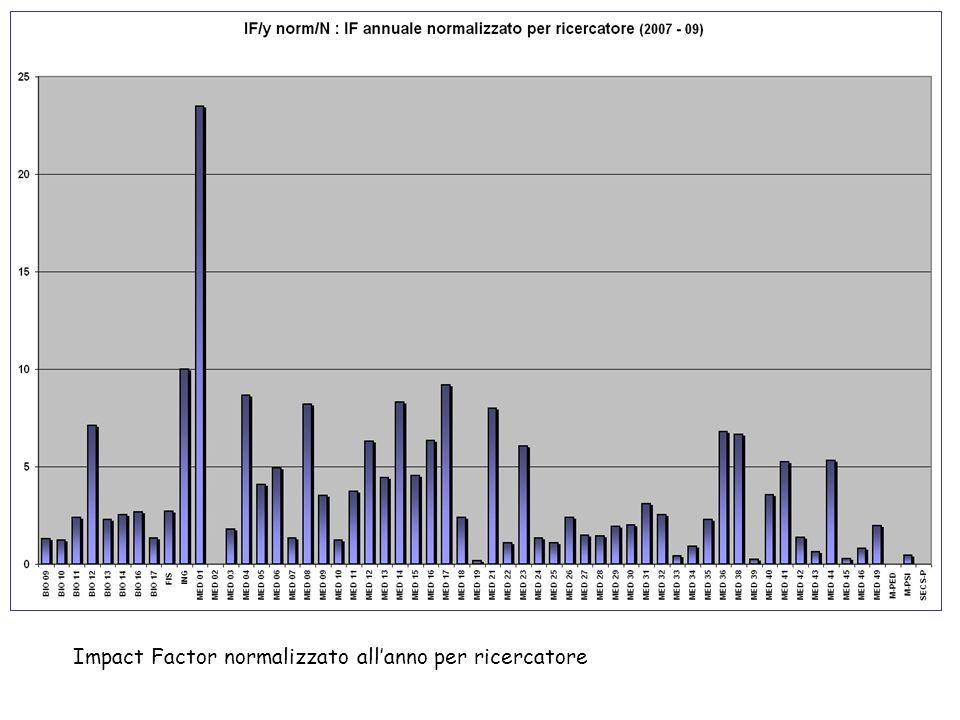 Impact Factor normalizzato allanno per ricercatore