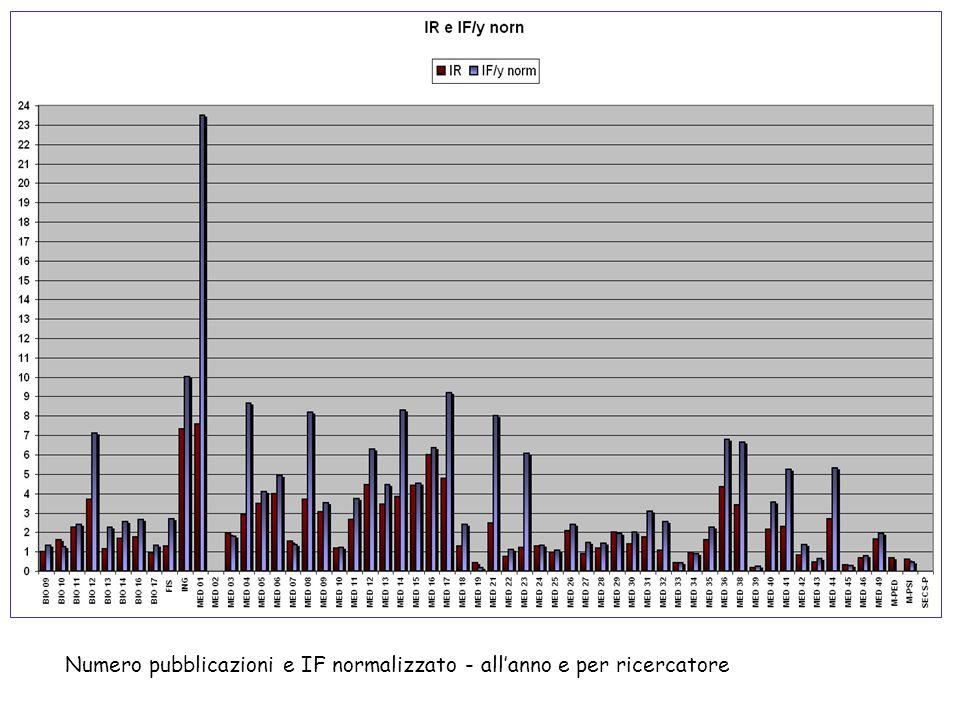 Numero pubblicazioni e IF normalizzato - allanno e per ricercatore