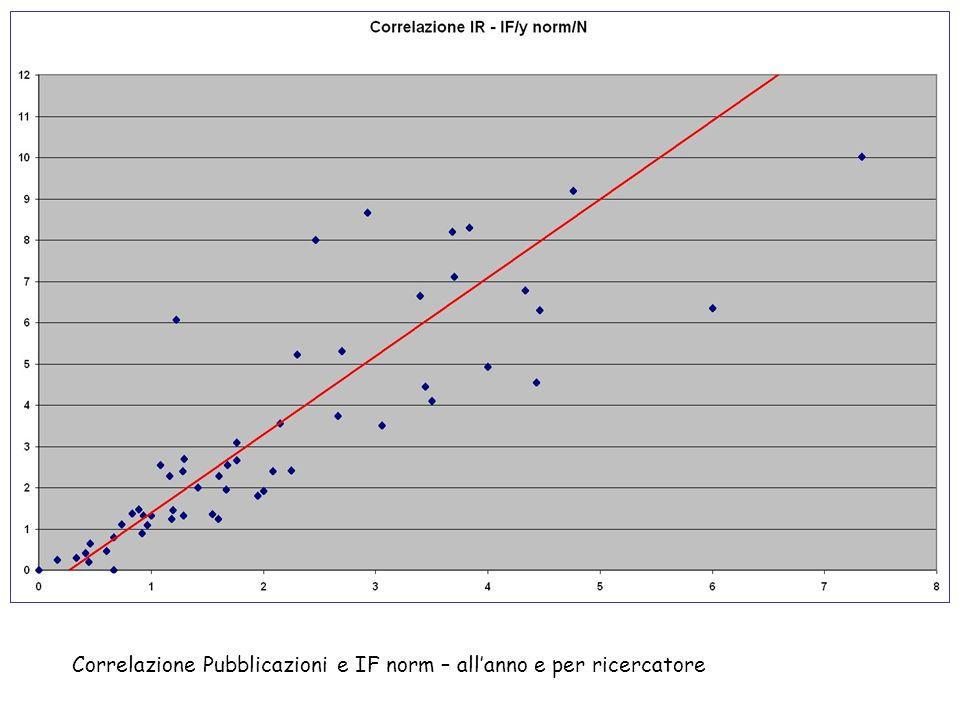 Correlazione Pubblicazioni e IF norm – allanno e per ricercatore