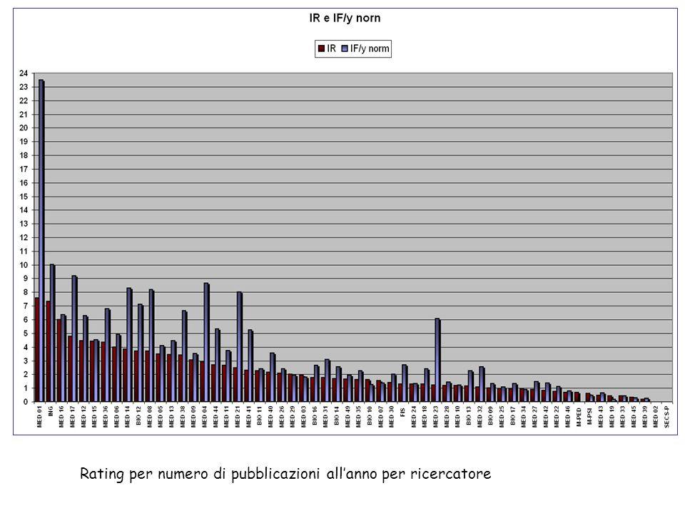 Rating per numero di pubblicazioni allanno per ricercatore