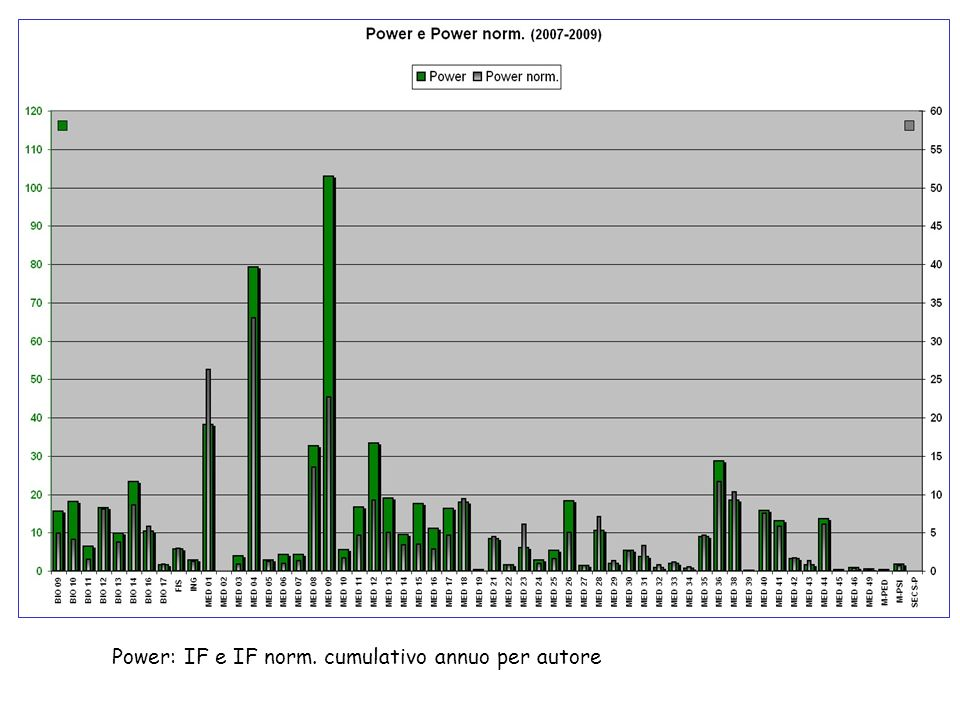 Power: IF e IF norm. cumulativo annuo per autore