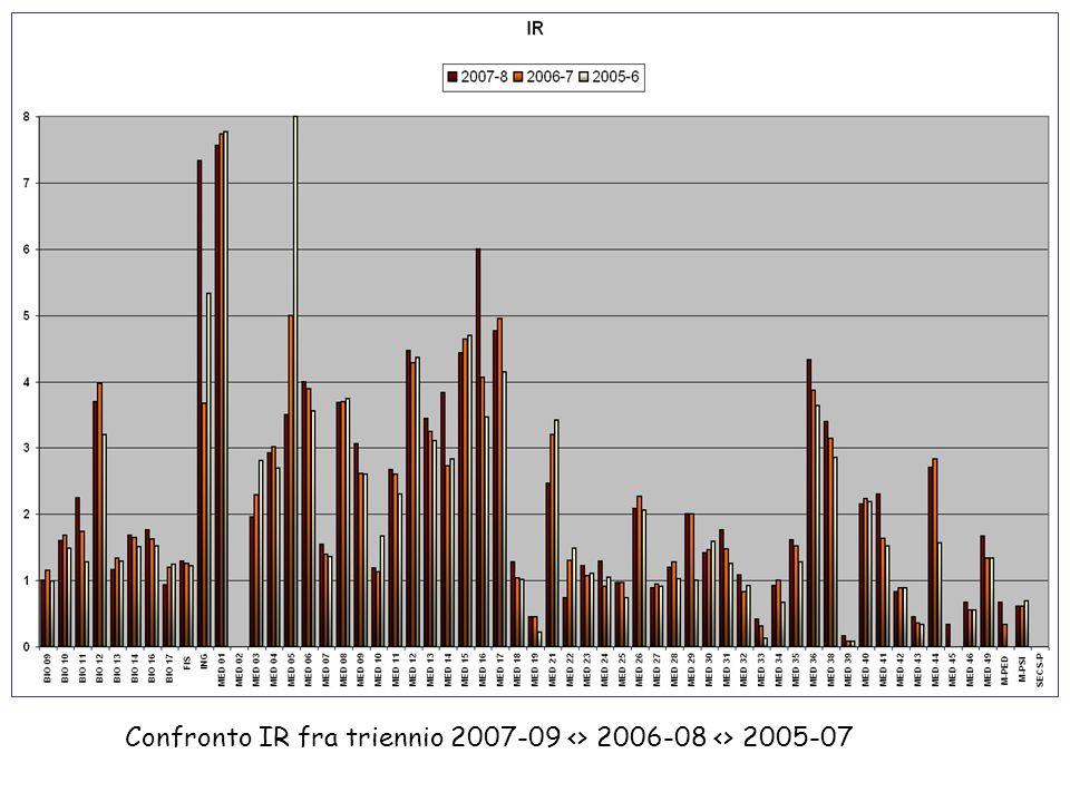 Confronto IR fra triennio 2007-09 <> 2006-08 <> 2005-07