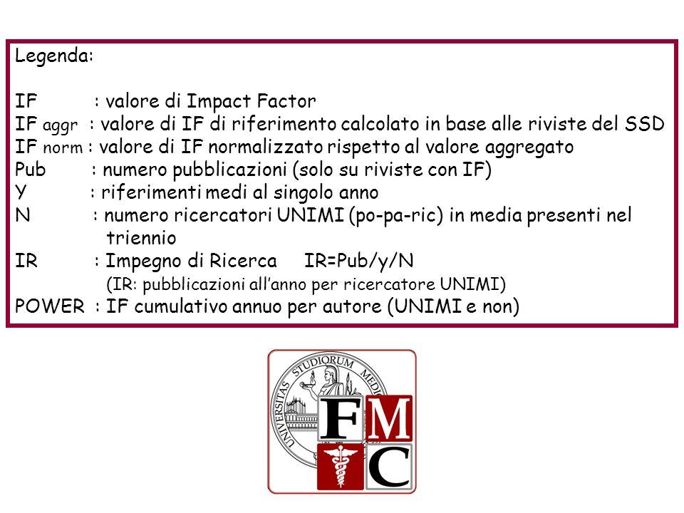 Legenda: IF : valore di Impact Factor IF aggr : valore di IF di riferimento calcolato in base alle riviste del SSD IF norm : valore di IF normalizzato rispetto al valore aggregato Pub : numero pubblicazioni (solo su riviste con IF) Y : riferimenti medi al singolo anno N : numero ricercatori UNIMI (po-pa-ric) in media presenti nel triennio IR : Impegno di Ricerca IR=Pub/y/N (IR: pubblicazioni allanno per ricercatore UNIMI) POWER : IF cumulativo annuo per autore (UNIMI e non)