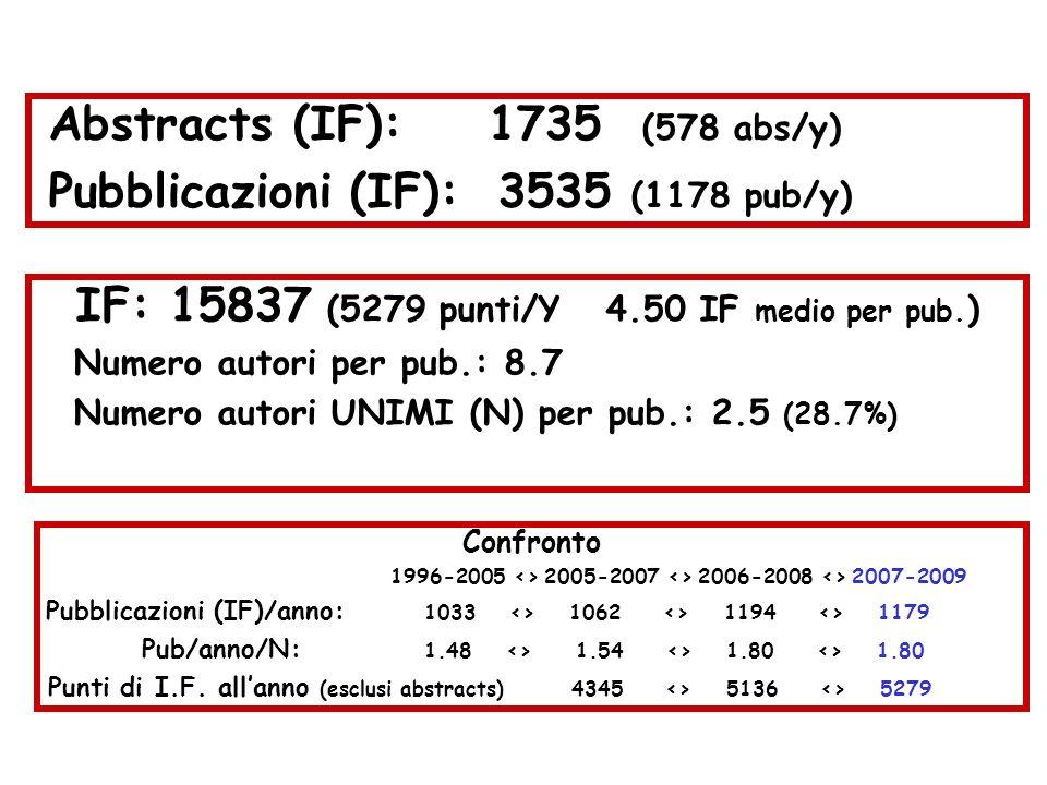 Facoltà di Medicina e Chirurgia : produzione scientifica 2007-2009 Abstracts (IF): 1735 (578 abs/y) Pubblicazioni (IF): 3535 (1178 pub/y) IF: 15837 (5279 punti/Y 4.50 IF medio per pub.