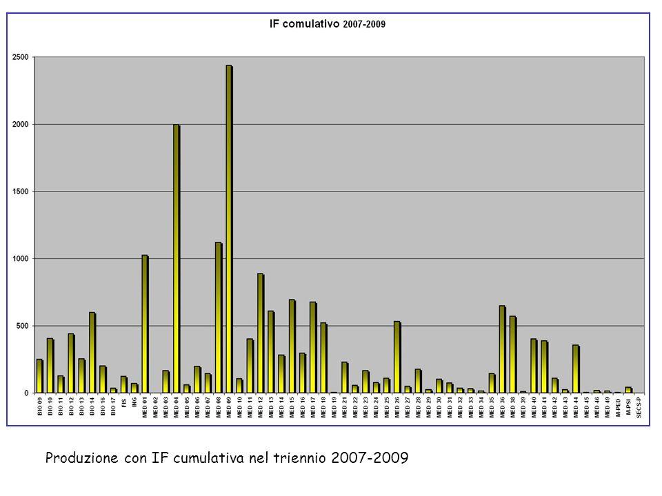 Produzione con IF cumulativa nel triennio 2007-2009
