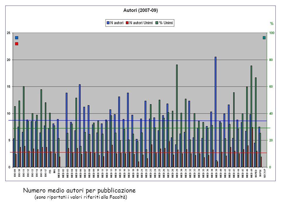 Numero medio autori per pubblicazione (sono riportati i valori riferiti alla Facoltà) %