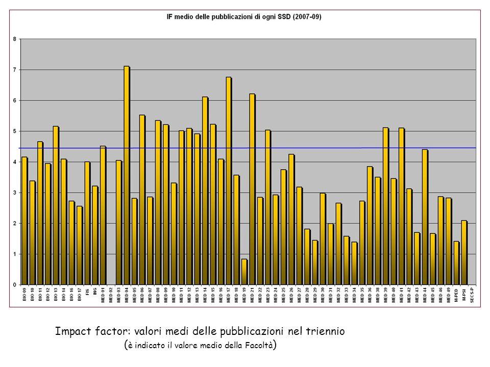 Impact factor: valori medi delle pubblicazioni nel triennio ( è indicato il valore medio della Facoltà )